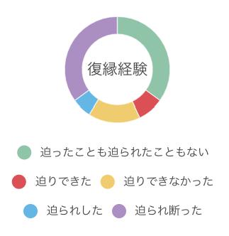 復縁経験についての回答結果グラフ