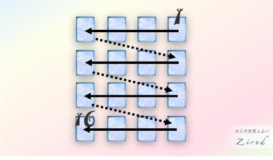 ファランクス・スプレッドのカードの配置図・位置・展開順番など