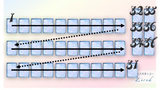 グレゴリウス・スプレッドのカードの配置図・位置・展開順番など
