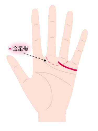 結婚線の先端が薬指と中指の間あたりまで伸びている