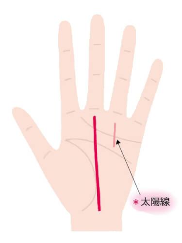 運命線が手首から中指の下まで伸びている