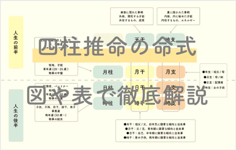 四柱推命の『命式の出し方・解読の方法』完全ガイド