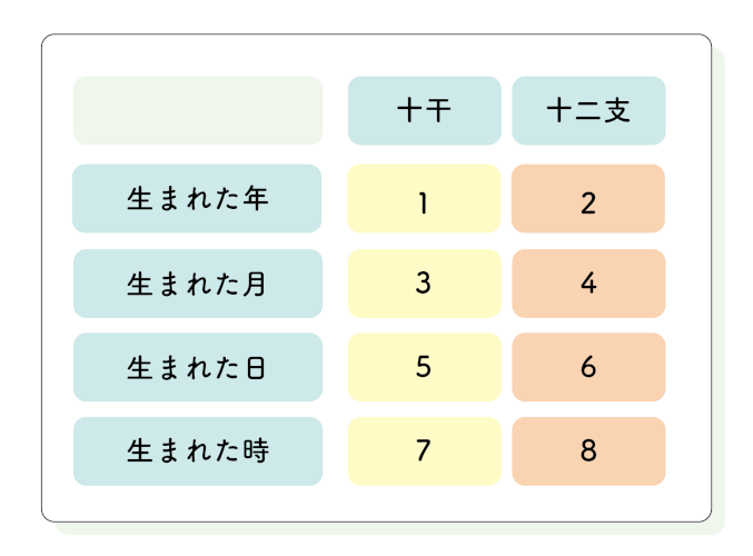 命式は年月日時を上下の段に分けた4×2=8個の字で出来ている