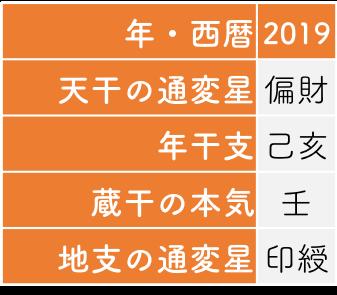 今年の運勢18