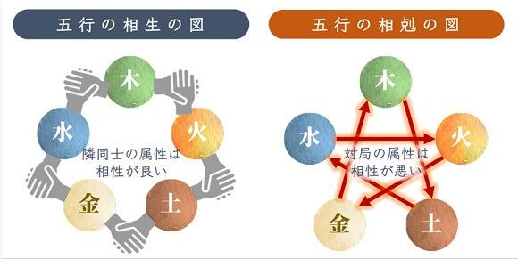 五行の相生と相剋.jpgの図
