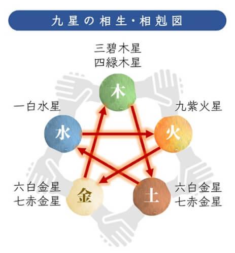 五行の相生と相剋、九星.jpg