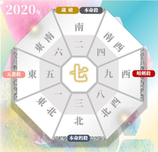 2020年の年盤