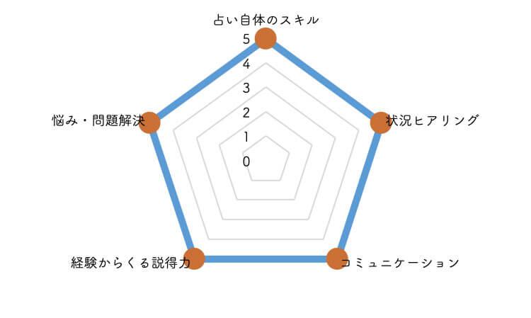 サトリ 寧子先生の5段階評価