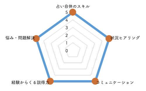 橘冬花先生の占いの評価
