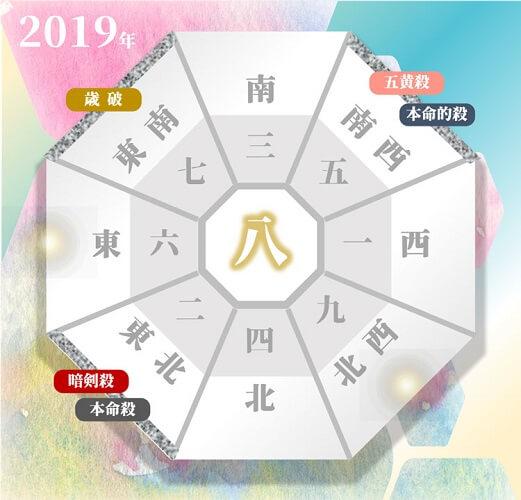 2019年の五黄土星の年盤