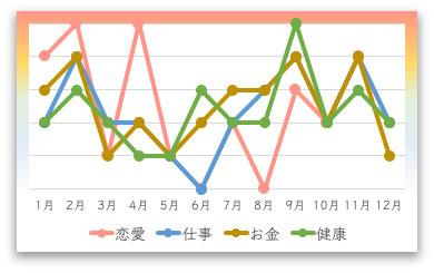 五黄土星の2021年の月間運勢カレンダー