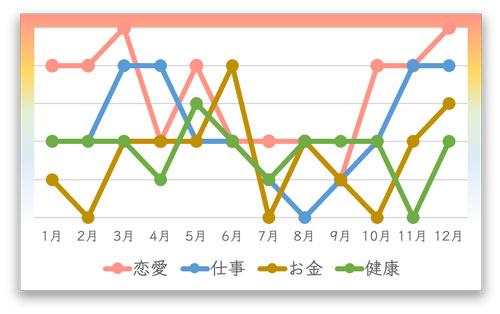 2021年の月間運勢カレンダー