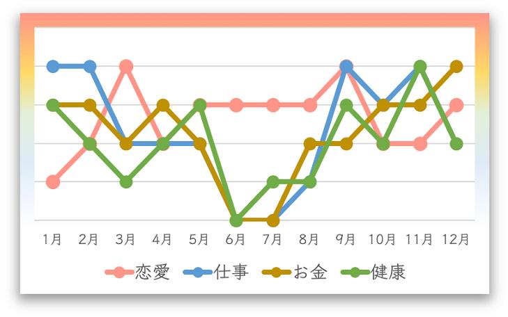 2020年の月間運勢カレンダー