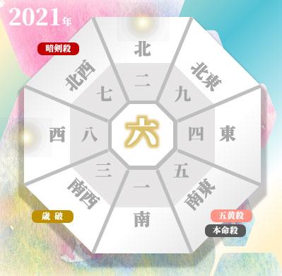 六白金星の2021年の吉方位と凶方位(年盤)