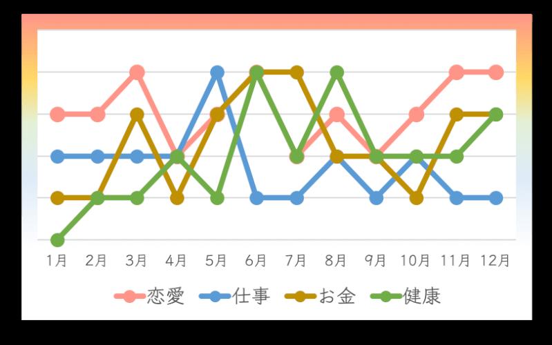 六白金星の人の2020年の月間運勢カレンダー