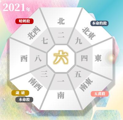 三碧木星の2021年の吉方位と凶方位(年盤)