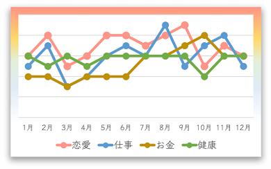 三碧木星の人の2020年の月間運勢カレンダー