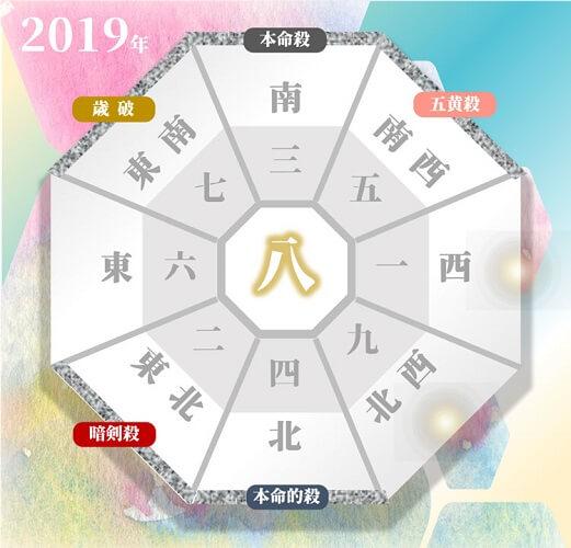 2019年度の三碧木星の人の年盤