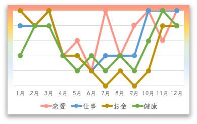 三碧木星の2021年の月間運勢カレンダー