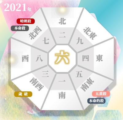 2021年の吉方位と凶方位(年盤)