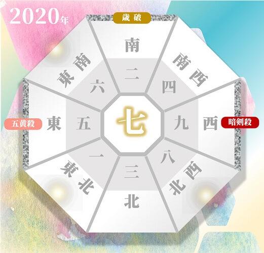 七赤金星の人の2020年の吉方位と凶方位(年盤)
