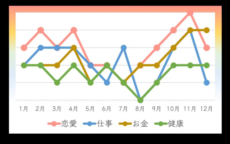 七赤金星の人の2020年の月間運勢カレンダー