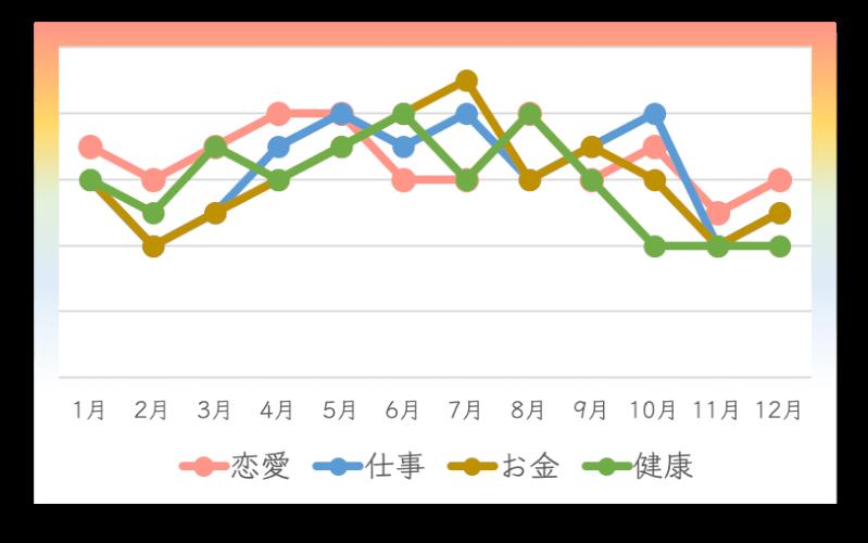四緑木星の2020年の月間運勢カレンダー