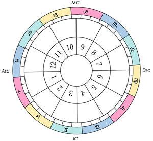西洋占星術で使うまだ何も書かれていないホロスコープ