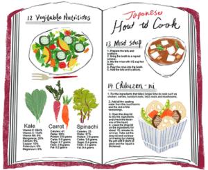 2021年蠍座のラッキーアイテムである料理のレシピブック