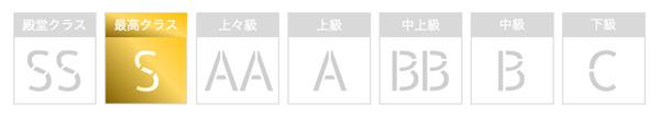 電話占いSATORIの占い品質評価画像
