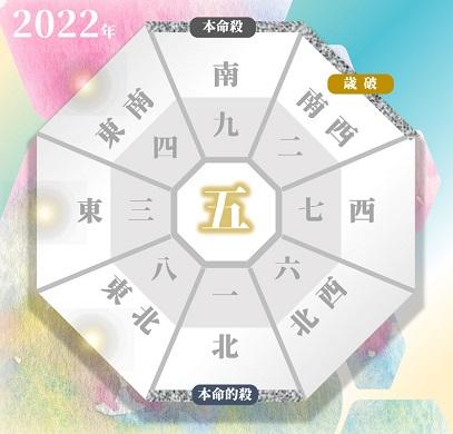 2022年の九紫火星の吉方位と凶方位(年盤)
