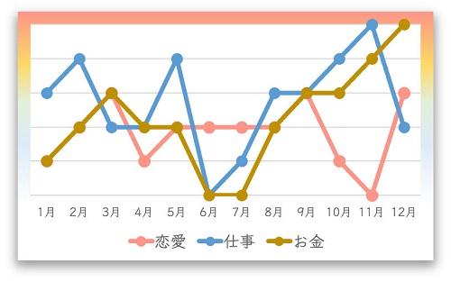 2022年の三碧木星の月間運勢カレンダー