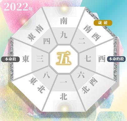 2022年の三碧木星の吉方位と凶方位(年盤)