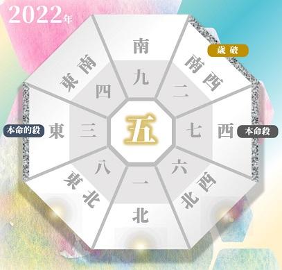 2022年の七赤金星の吉方位と凶方位(年盤)